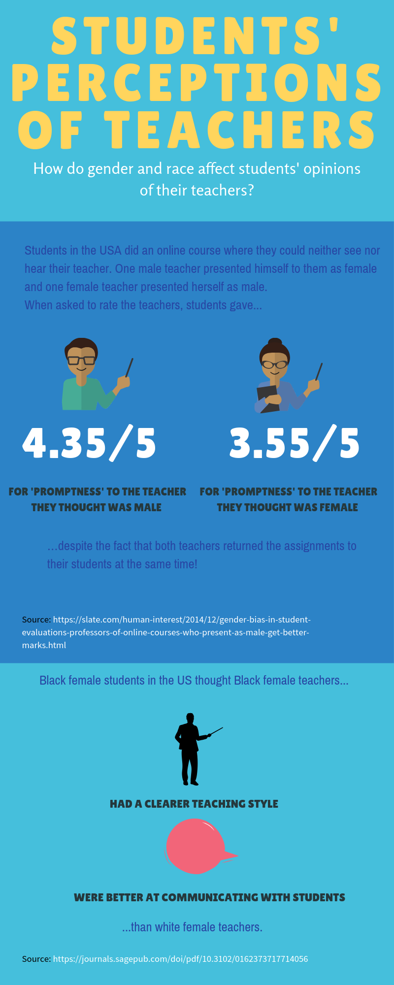 Students' perceptions inforgraphic