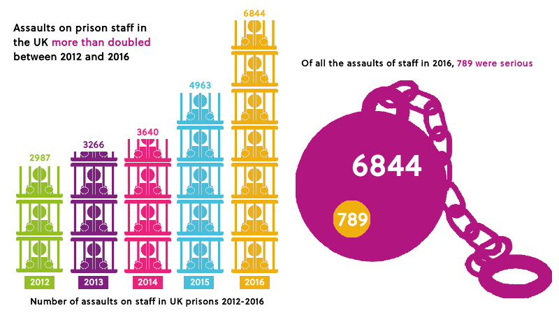 Title: Number of assaults on staff in UK prisons 2012-2016. 2012= 2987, 2013= 3266, 2014= 3640, 2015= 4963, 2016= 6844. Assaults on prison staff in the UK more than doubled between 2012 and 2016. Of all the assaults on staff in 2016, 789 were serious.