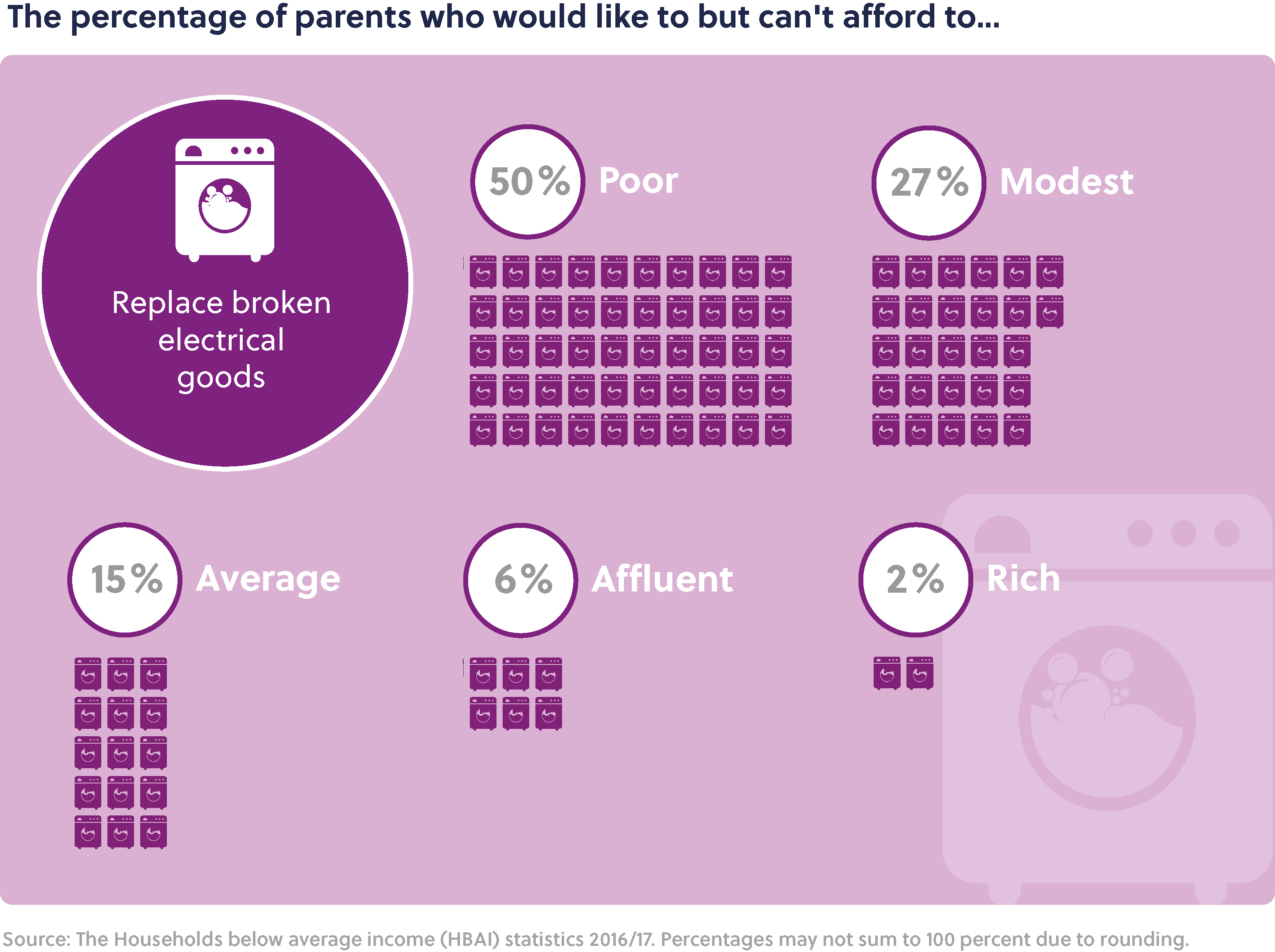 Main title: The percentage of parents who would like to but can't afford to... Sub-heading: Replace broken electrical goods. Poor: 50%, Modest: 27%, Average: 15%, Affluent: 6%, and Rich: 2%.  Source: The Households below average income (HBAI) statistics 2016/17. Percentages may not sum to 100 percent due to rounding.
