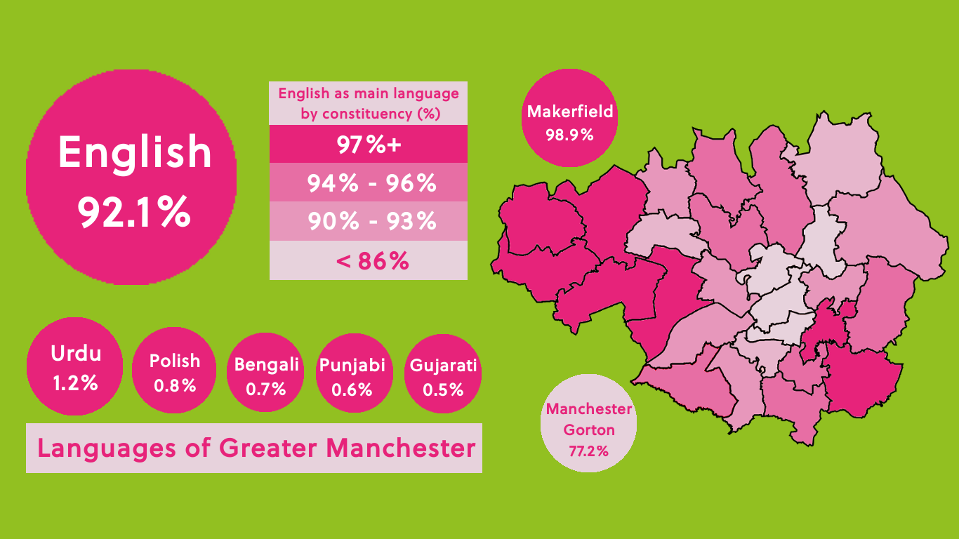 Languages spoken in Manchester