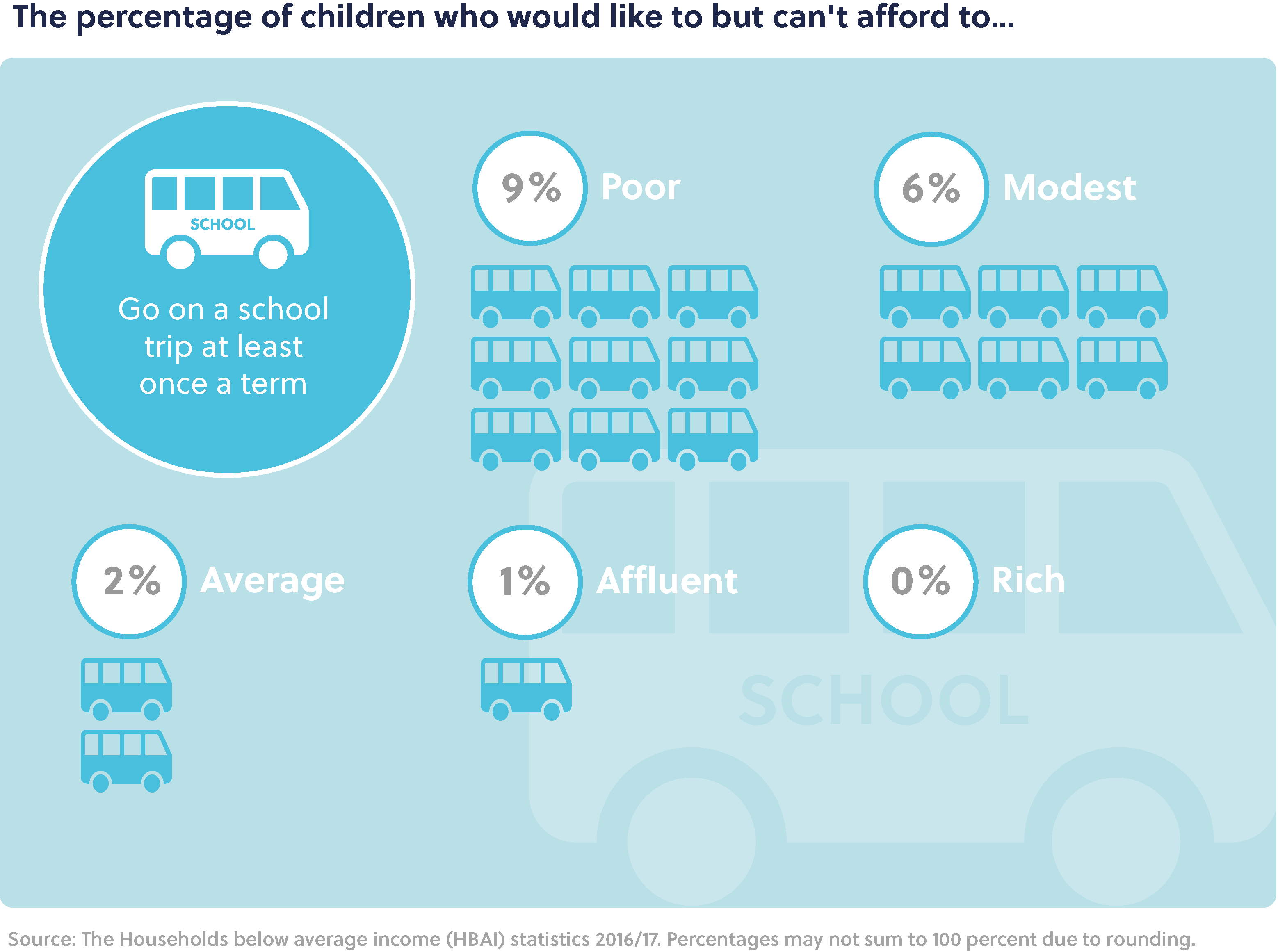 Main title: The percentage of children who would like to but can't afford to... Sub-heading: Go on a school trip at least once a term. Poor: 9%, Modest: 6%, Average: 2%, Affluent: 1%, and Rich: 0%.  Source: The Households below average income (HBAI) statistics 2016/17. Percentages may not sum to 100 percent due to rounding.