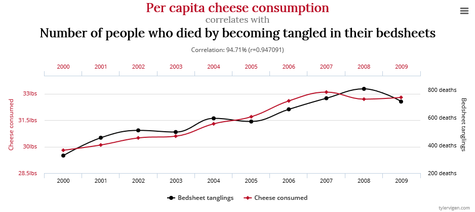 Spurious correlations 1