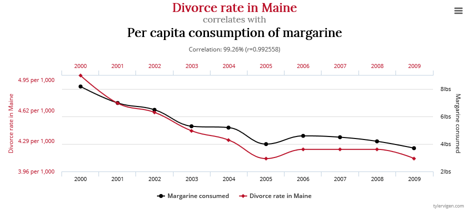 Spurious correlations 2