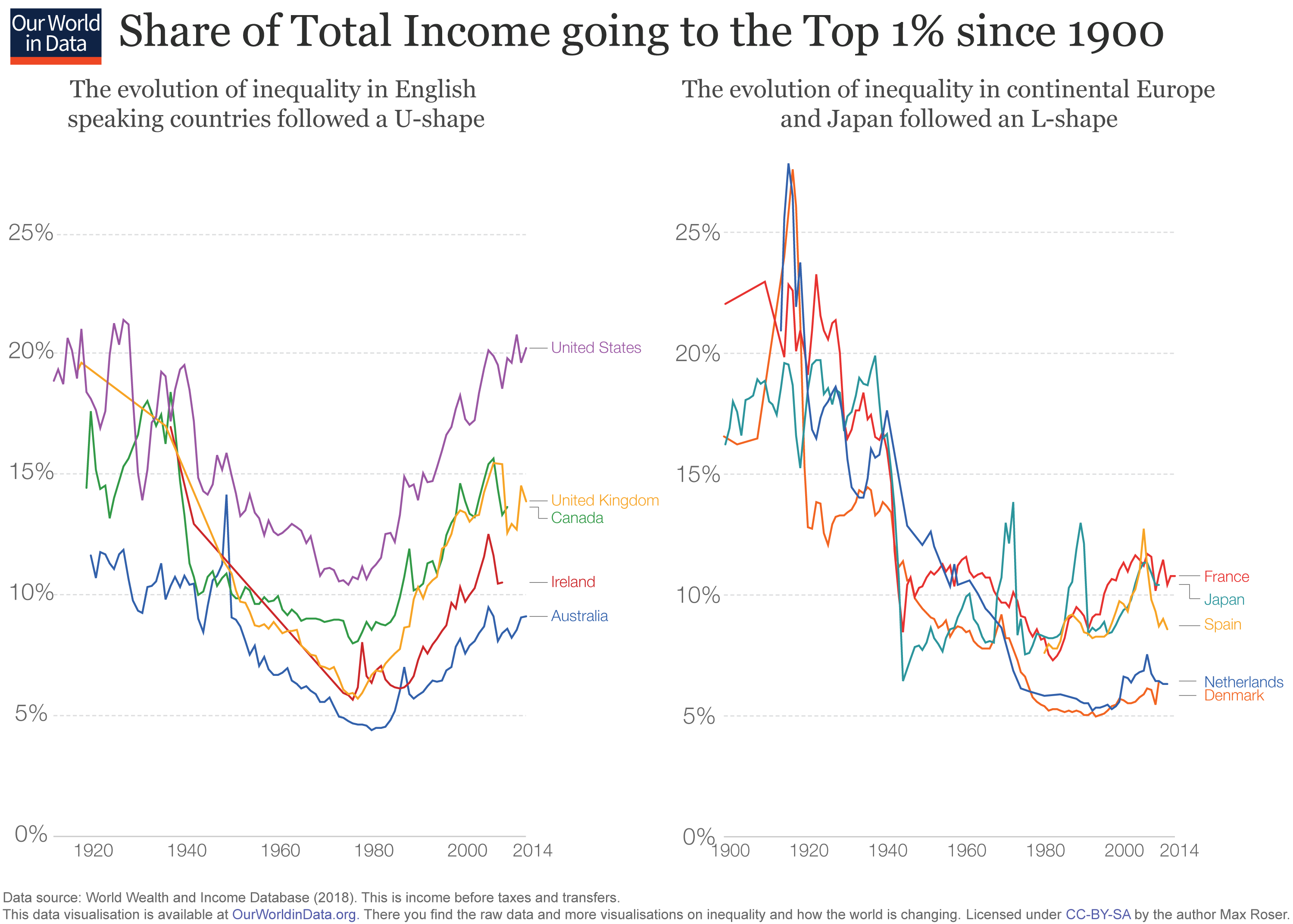 Graph showing the share of income of the top 1% in various countires