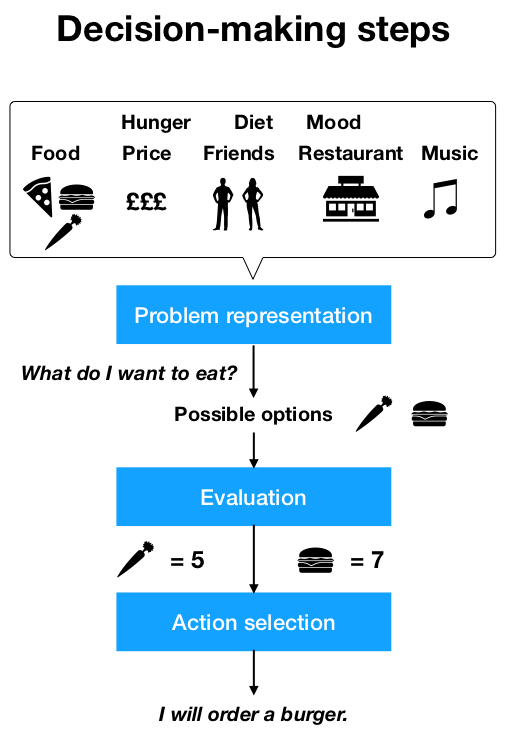 Decision-making steps figure. Step one = problem representation. Influencing factors can include level of hunger, your existing diet and mood. What do I want to eat? Review the possible options.Step two = Evaluation. Give each choice a subjective value e.g. burger is 7 and salad might be a 5. Step 3 = action selection. Decide what you will order