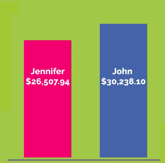 Graph showing starting salary offered to male applicant ($30,238.10) vs. female applicant ($26,507.94)