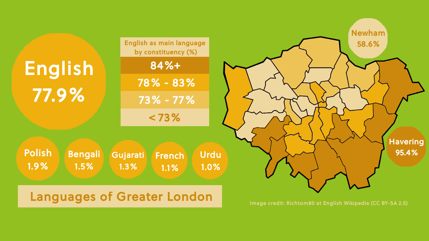 Languages spoken in London visual