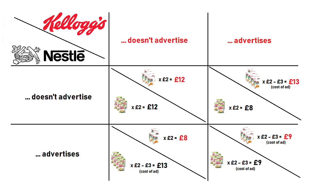 Nestle and Kellogg pay-off matrix
