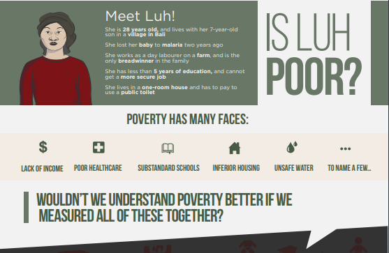 Main title: Is Luh poor? Sub-heading: Meet Luh! Main text: She is 28 years old, and lives with her 7-year-old son in a village in Bali. She lost her baby to Malaria two years ago. She works as a day labourer on a farm, and is the only breadwinner in the family. She has less than 5 years of education, and cannot get a more secure job. She lives in a one-room house and has to pay to use a public toilet.  Second sub-heading: Poverty has many faces. List of factors: lack of income, poor health care, substandard schools, inferior housing, unsafe water, to name a few... Third heading: Wouldn't we understand poverty better if we measured all of these together?