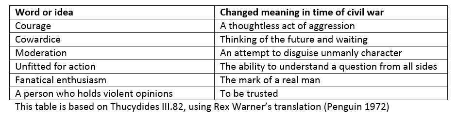 This table is based on Thucydides III.82, using Rex Warner's translation (Penguin 1972). The key words or ideas are followed by their changed meanings in time of civil war. Courage = a thoughtless act of aggression; cowardice = thinking of the future and waiting; moderation = an attempt to disguise unmanly character; unfitted for action = the ability to understand a question from all sides; fanatical enthusiasm = the mark of a real man, and a person who holds violent opinions = to be trusted.